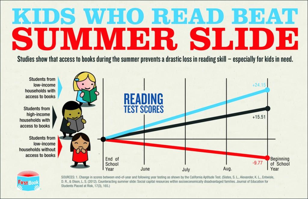 Summer Slide reading, Summer Slide infographic, summer slide, summer tutoring, summer programs