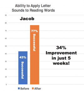 Jacob was quickly falling behind in school due to his reading ability. With RITES Summer School Tutoring programs, he gained the skills to help him succeed! Speak with a RITES learning specialist 401-723-4459 to build your student's confidence.