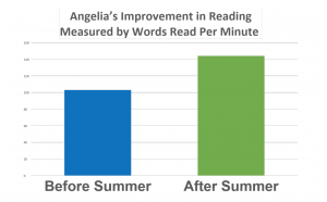 Angelia's Reading Improvement in summer 2017: Angelia's family has spent several summers in Rhode Island so she can attend RITES Summer Academic Programs. RITES has equipped Angelia with skills and tools she needs to continue to improve despite dyslexia. Speak with a RITES learning specialist 401-723-4459 to build your child's confidence and success this summer.