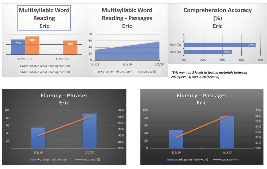 Eric's Big Change, Part 2